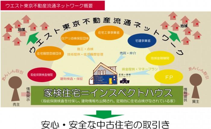 ウエスト東京不動産流通ネットワーク組織図(改)ホームページ用ai