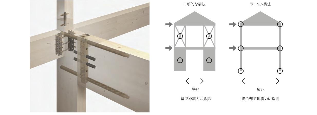 岡庭建設門型ラーメン工法
