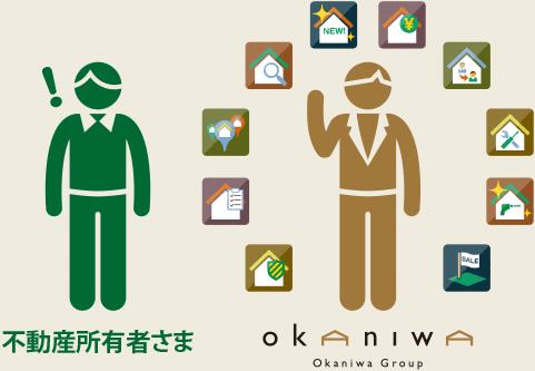 岡庭建設と不動産事業者との関係図